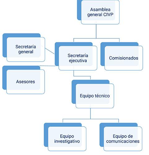 organigrama CIVP